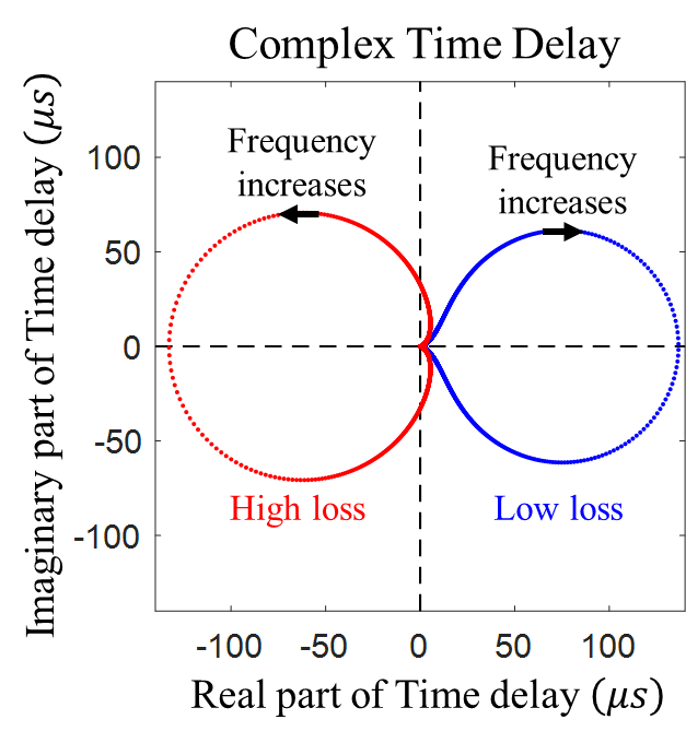 Illustration of complex time delay associated with a single resonant mode of a complex scattering system known as a quantum graph.  Shown is the evolution of the complex time delay as a function of frequency near the resonance, illustrating how the real and imaginary parts of the time delay form a closed figure in the complex time-delay plane.  The cases of two resonances, one with small loss and another with large loss, are shown for illustration.  These results are from a simulation of the quantum graph.